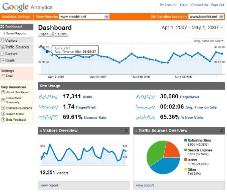 Google Analytics--