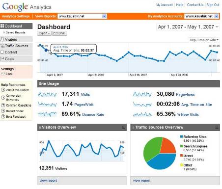 Google Analytics--