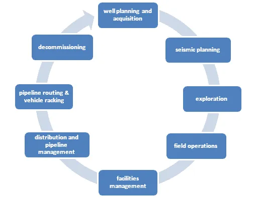 Applications-of-GIS-in-Oil-and-Gas-Industry